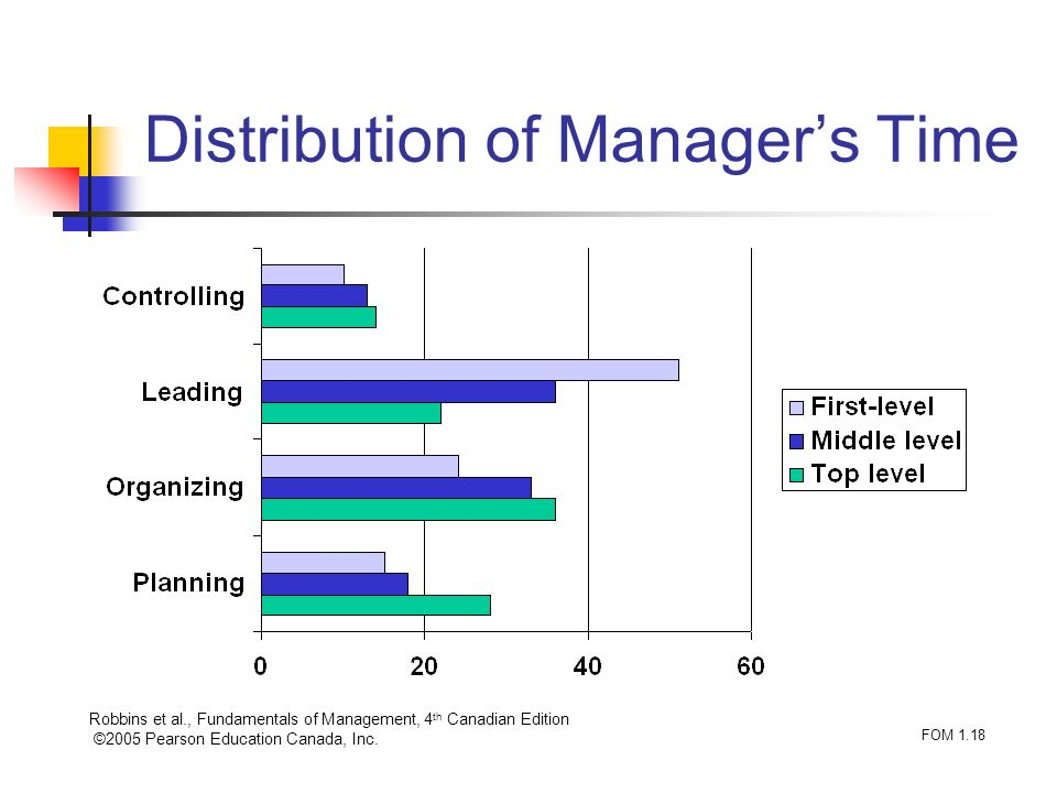 Distribution of Manager's Time