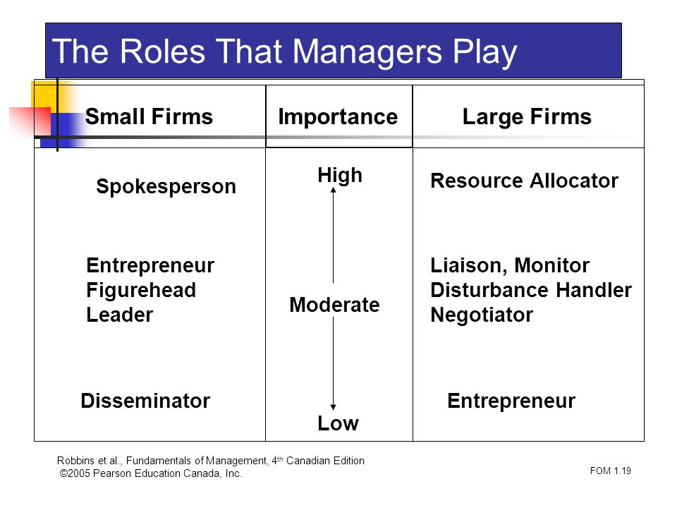 The Roles That Managers Play