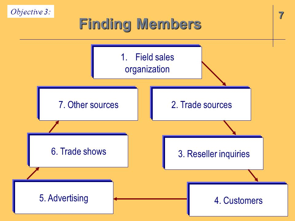 Finding Members 7 Field sales organization 7. Other sources