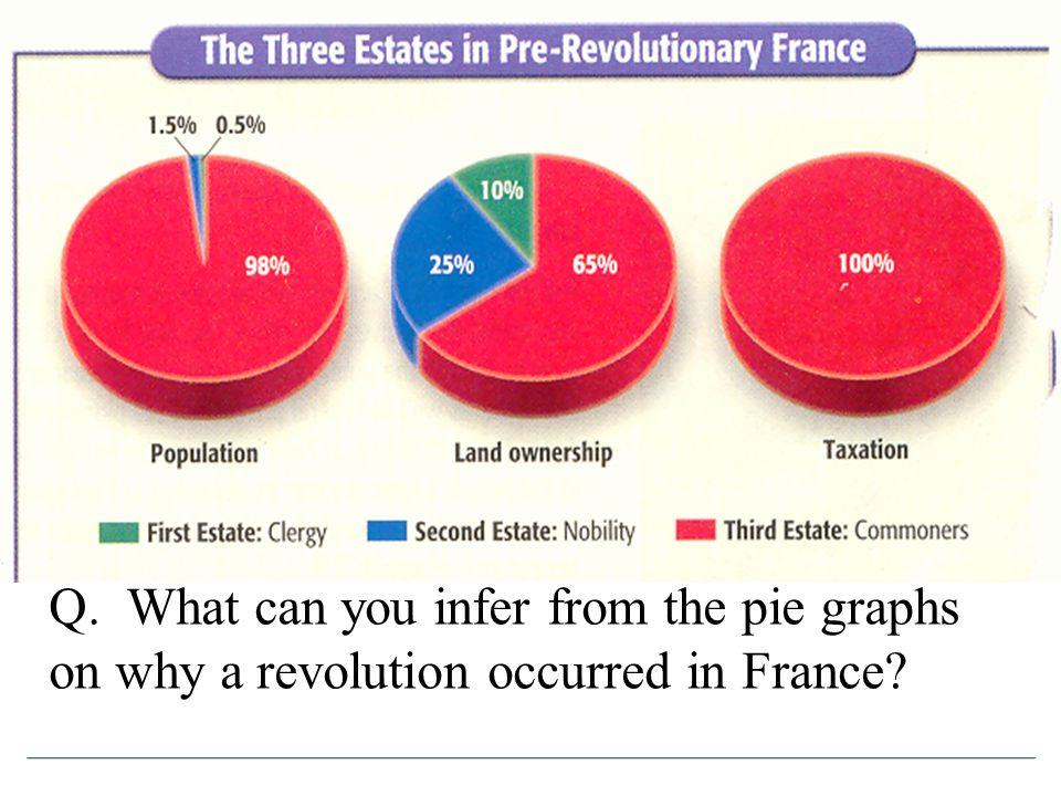 Q. What can you infer from the pie graphs on why a revolution occurred in France