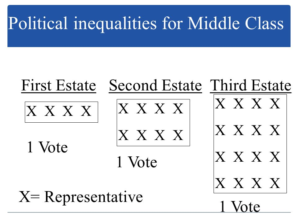 Political inequalities for Middle Class