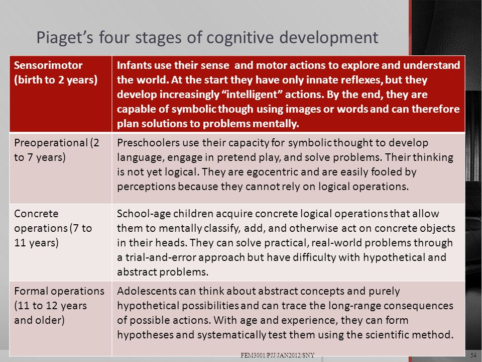 the four stages of cognitive development Sign-mediated behaviour that occurs during cognitive cognitive development theories zone of proximal development four stages.