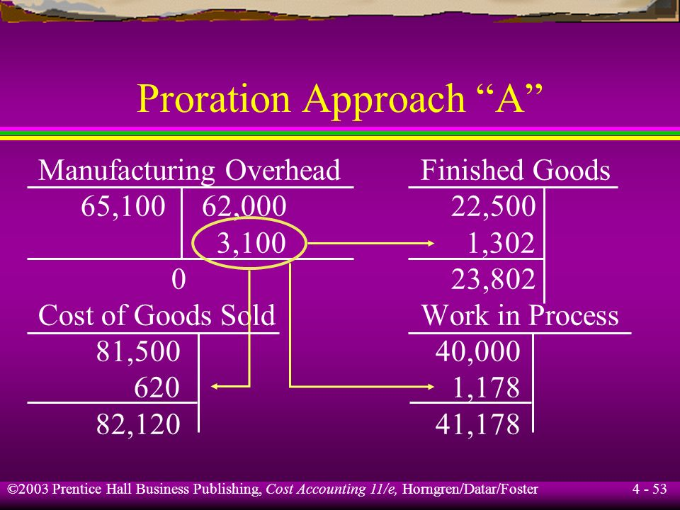 Proration Approach A