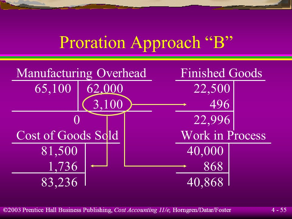 Proration Approach B