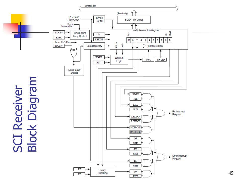 2  the mcf51jm microcontroller