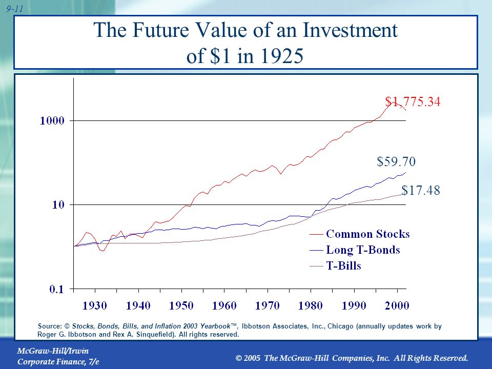 The Future Value of an Investment of $1 in 1925