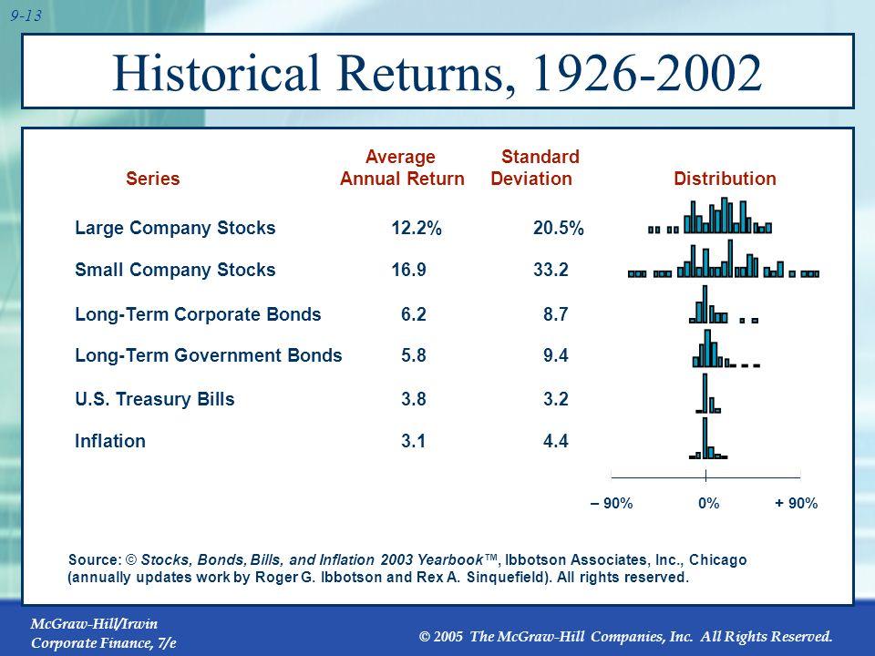 Historical Returns, 1926-2002