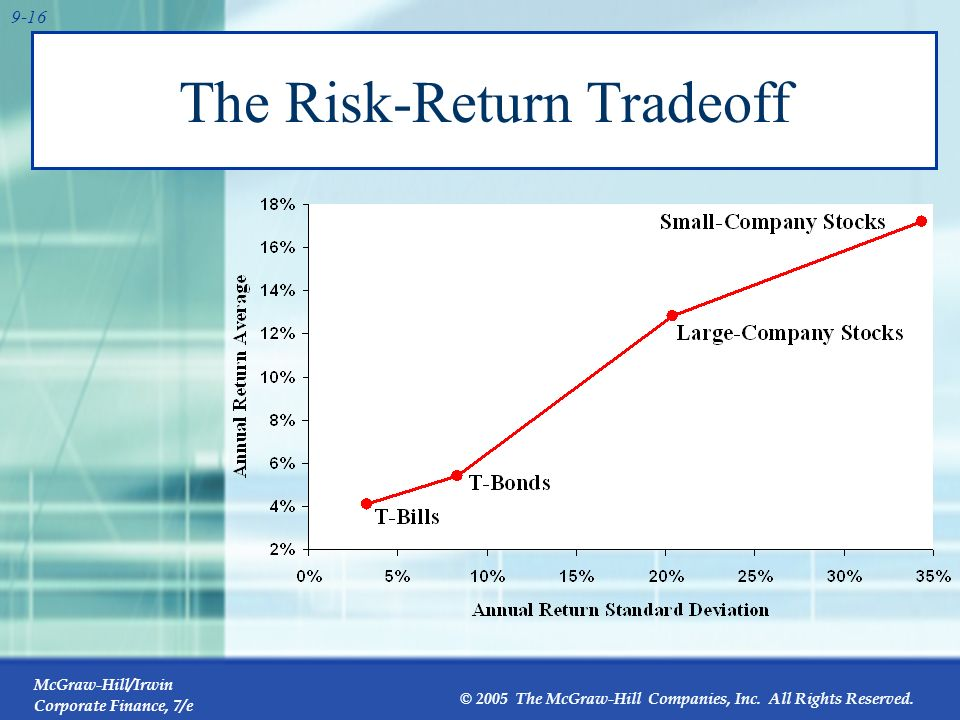 The Risk-Return Tradeoff