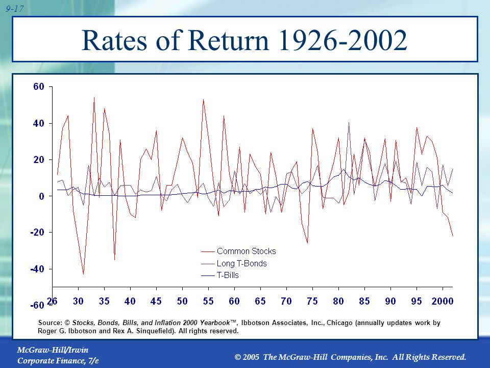 Rates of Return 1926-2002