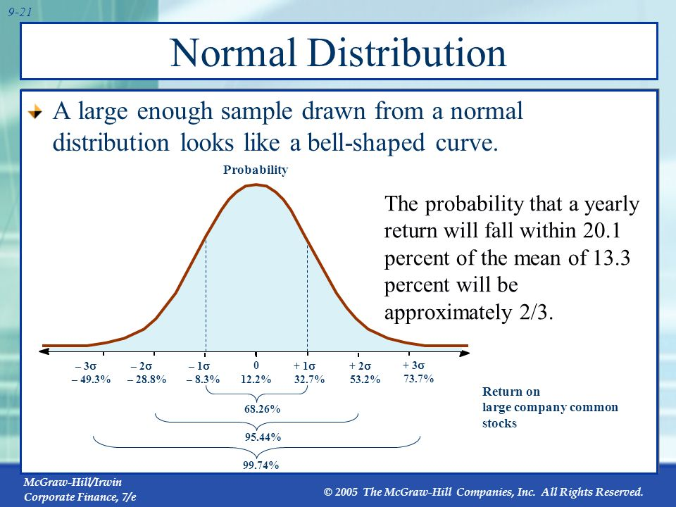 Normal DistributionA large enough sample drawn from a normal distribution looks like a bell-shaped curve.