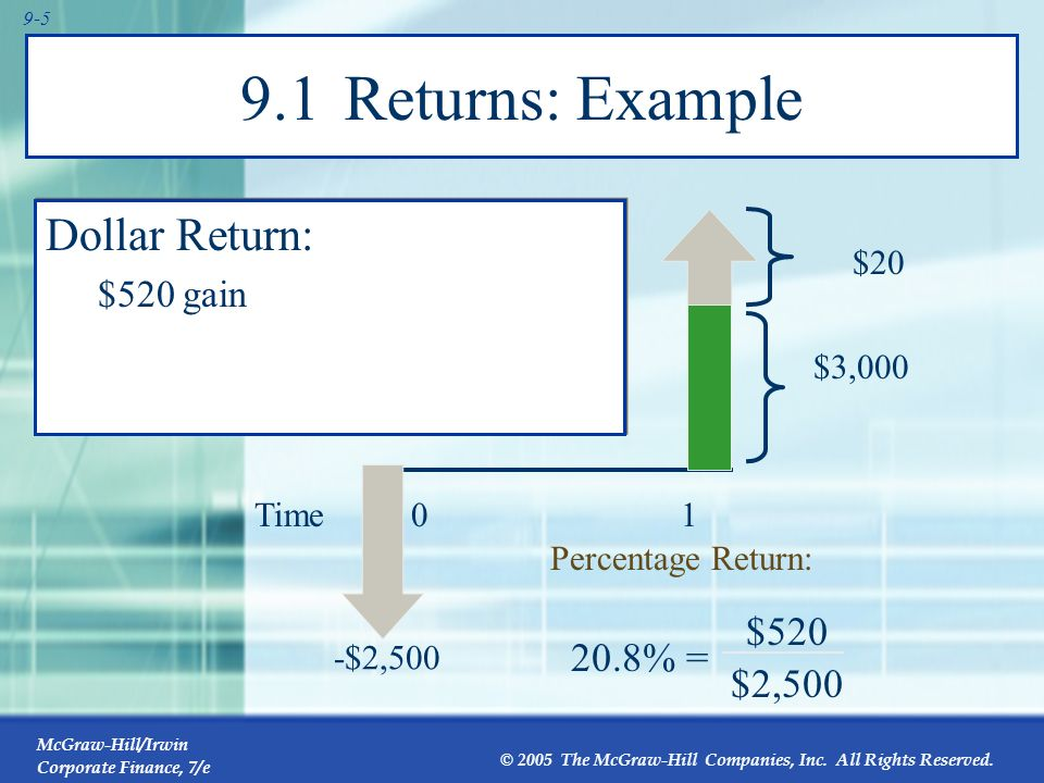 9.1 Returns: Example Dollar Return: $ % = $2,500 $520 gain $20