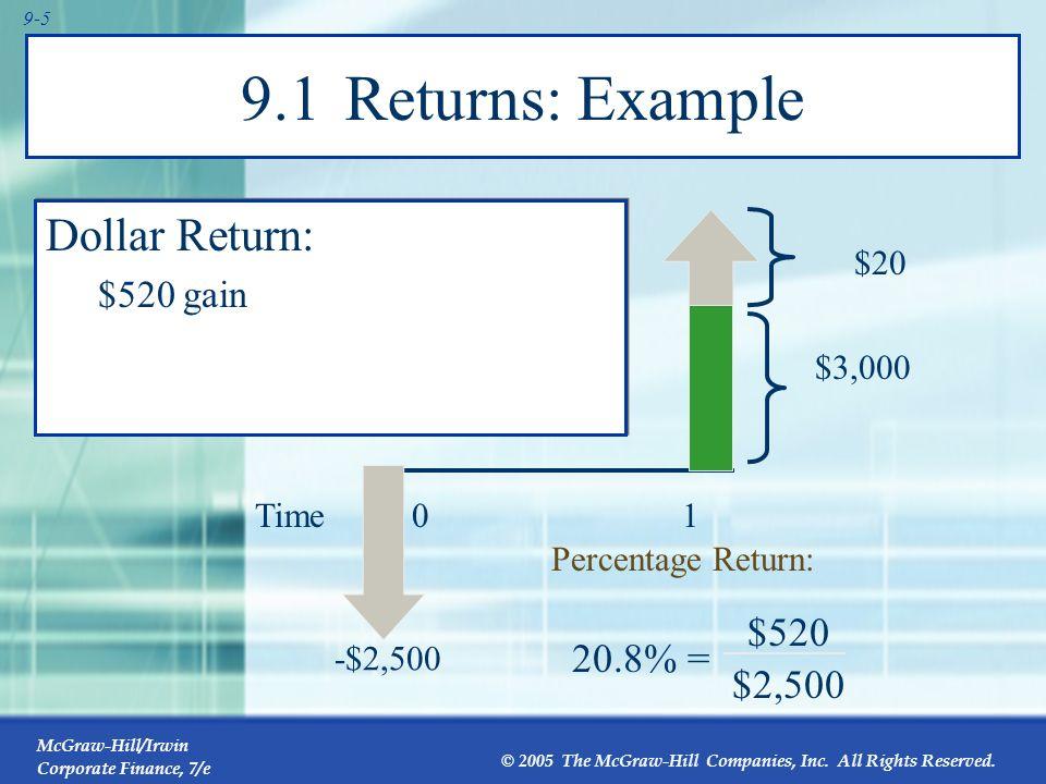 9.1 Returns: Example Dollar Return: $520 20.8% = $2,500 $520 gain $20