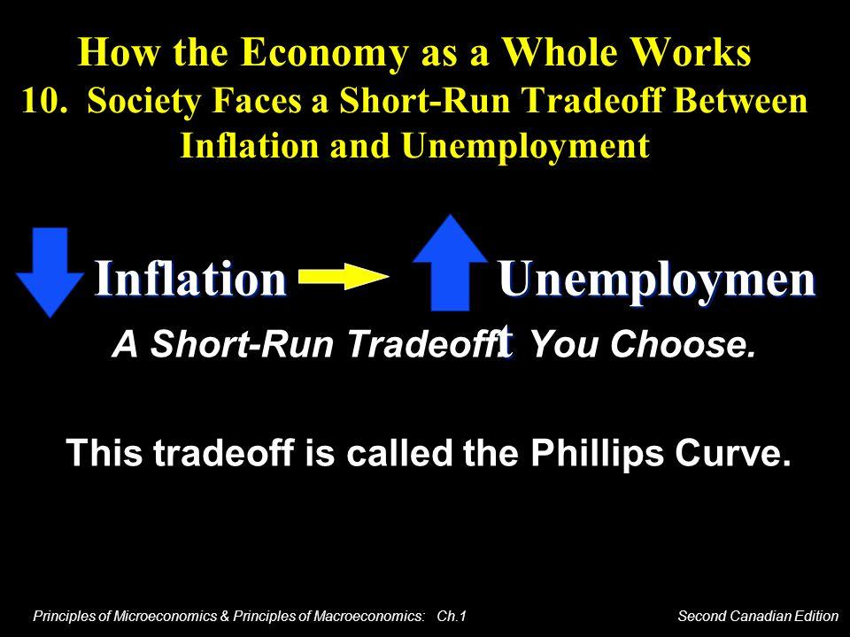 Inflation Unemployment