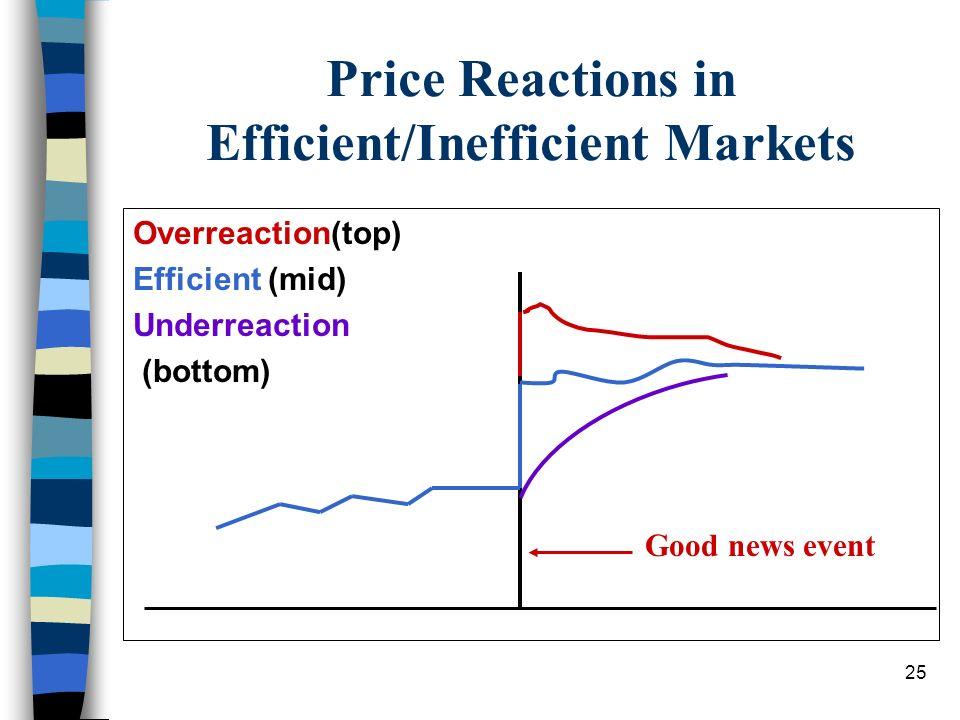Price Reactions in Efficient/Inefficient Markets