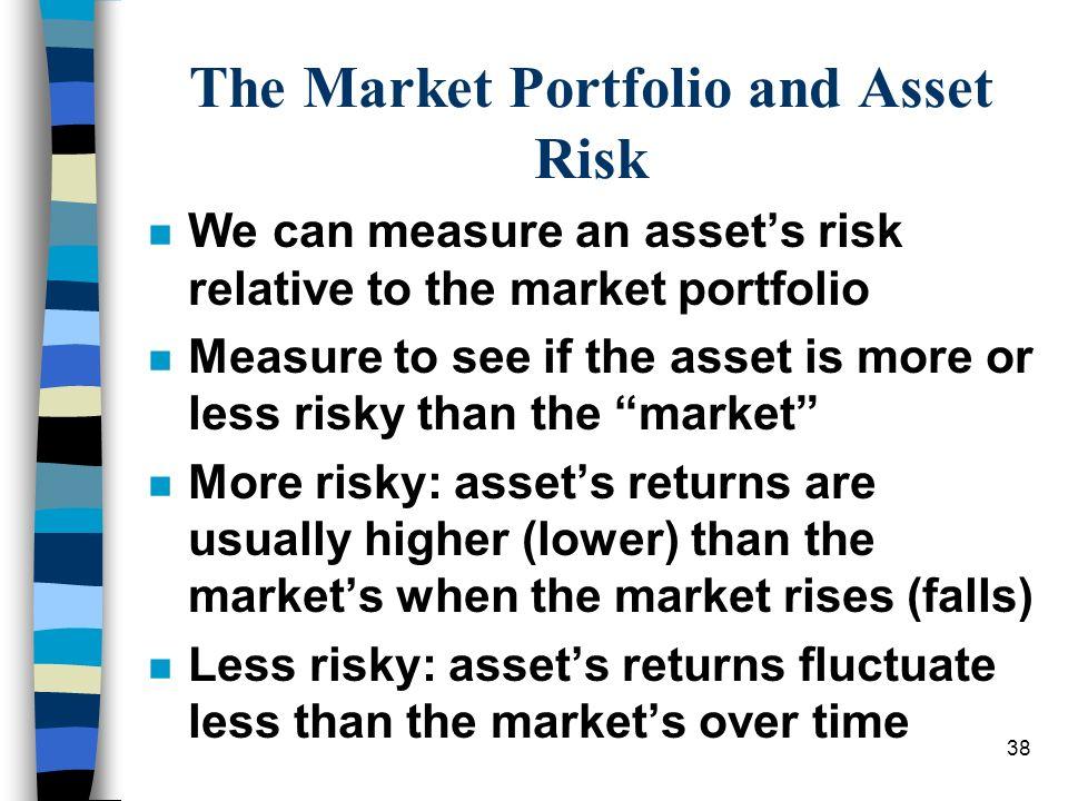 The Market Portfolio and Asset Risk