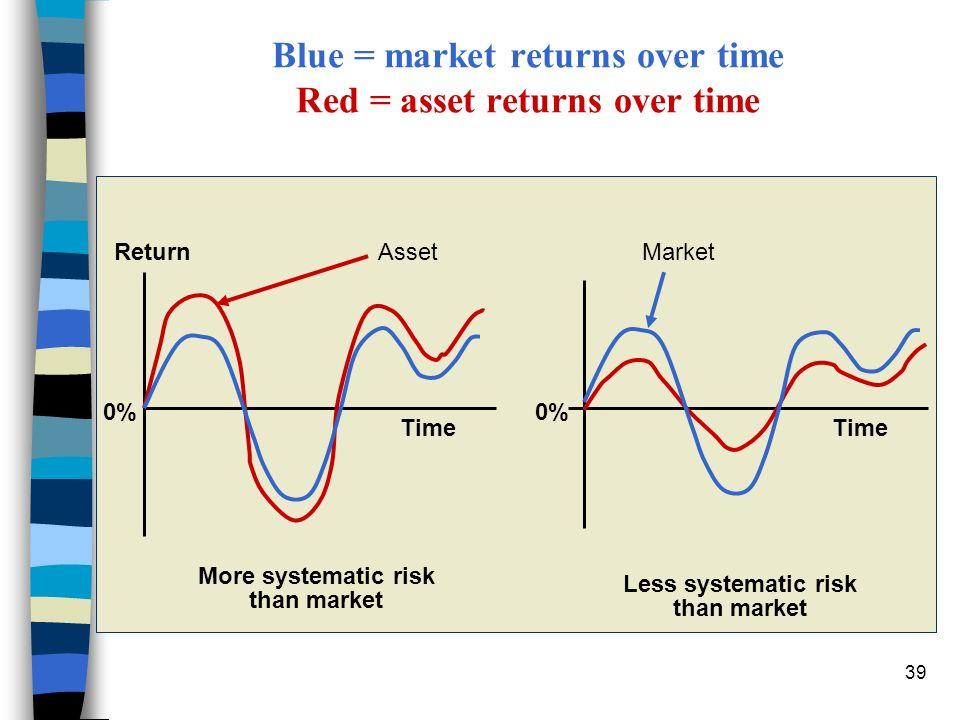 Blue = market returns over time Red = asset returns over time