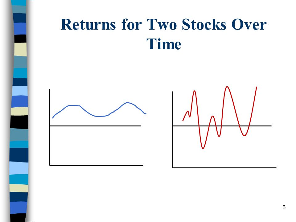Returns for Two Stocks Over Time