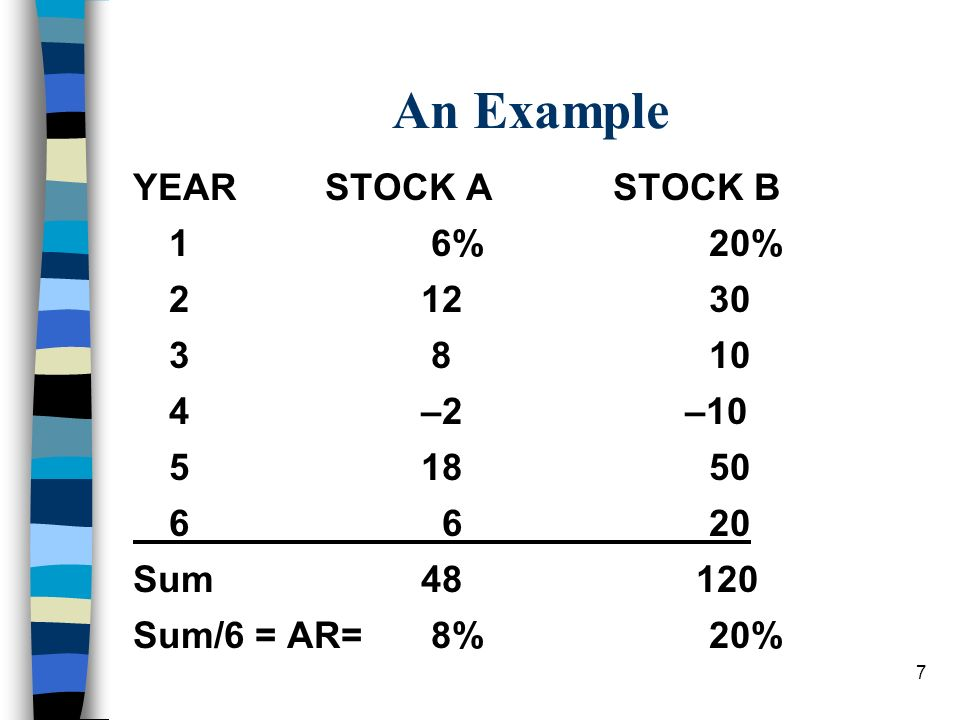 An Example YEAR STOCK A STOCK B 1 6% 20% 2 12 30 3 8 10 4 –2 –10