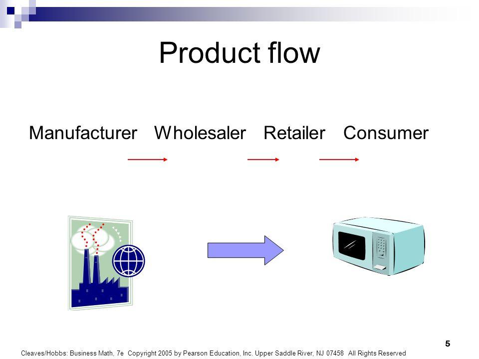 Product flow Manufacturer Wholesaler Retailer Consumer