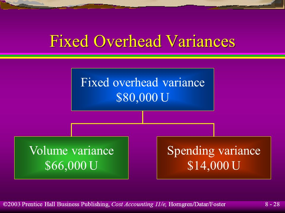 Fixed Overhead Variances