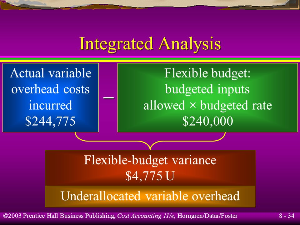 – Integrated Analysis Actual variable overhead costs incurred $244,775