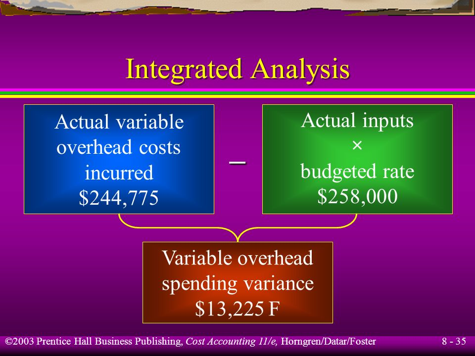 – Integrated Analysis Actual variable Actual inputs overhead costs ×