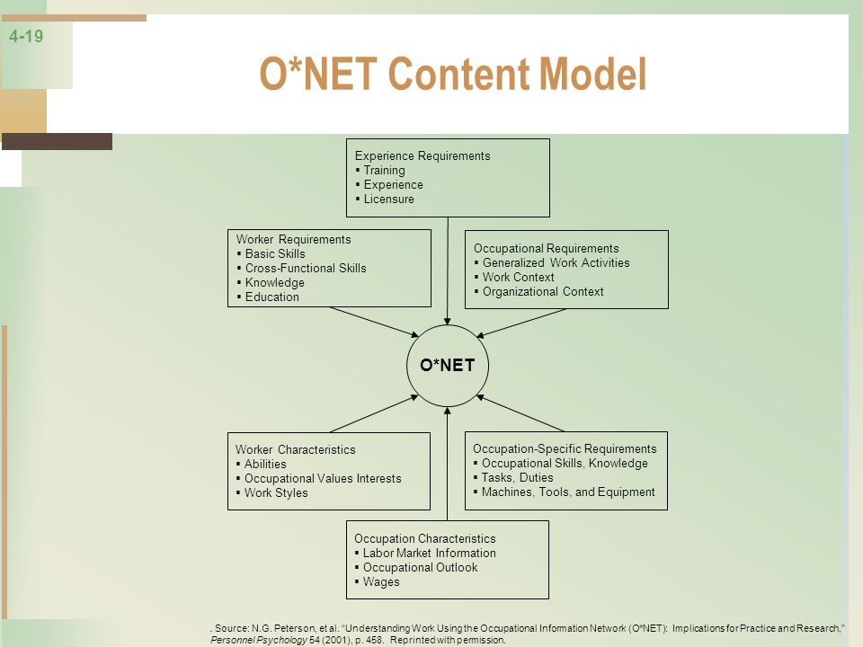 O*NET Content Model O*NET Experience Requirements Training Experience