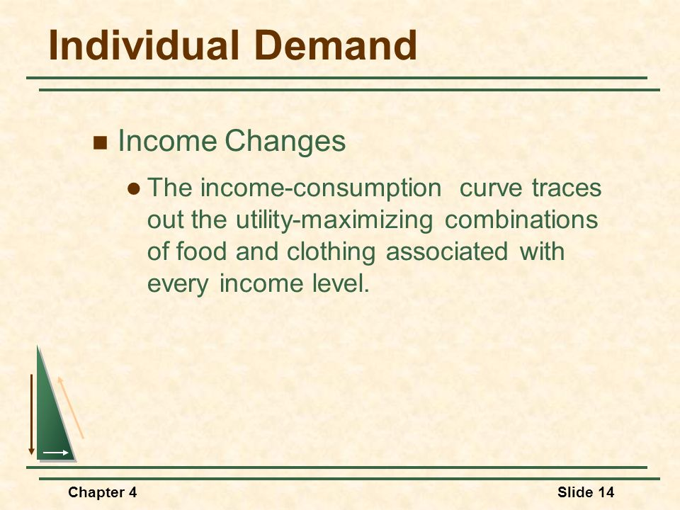 Individual Demand Income Changes