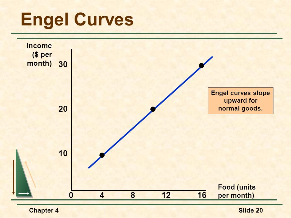 Engel Curves 30 20 10 4 8 12 16 Income ($ per month) Food (units