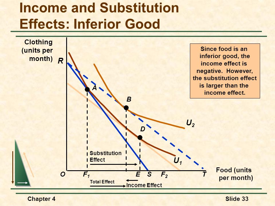 Income and Substitution Effects: Inferior Good