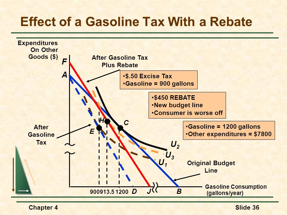 Effect of a Gasoline Tax With a Rebate
