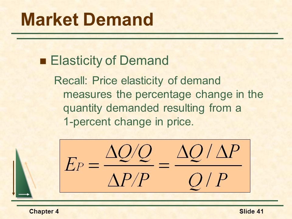 Market Demand Elasticity of Demand