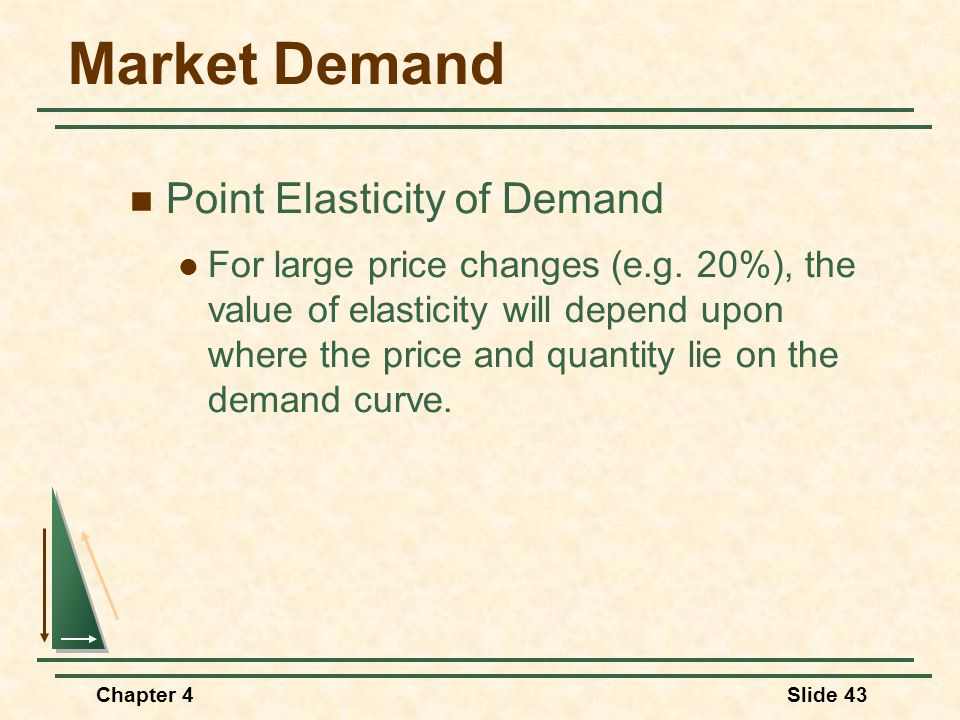 Market Demand Point Elasticity of Demand