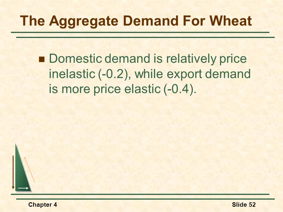 The Aggregate Demand For Wheat