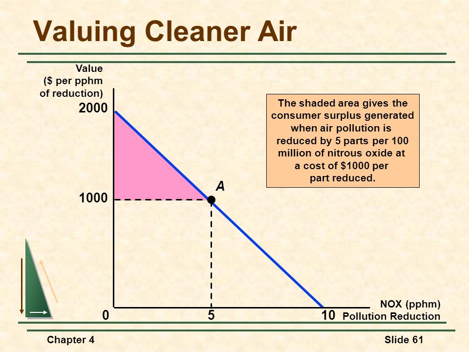 Valuing Cleaner Air 2000 10 1000 5 A Value ($ per pphm of reduction)