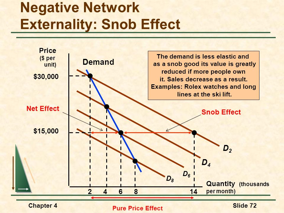 Negative Network Externality: Snob Effect