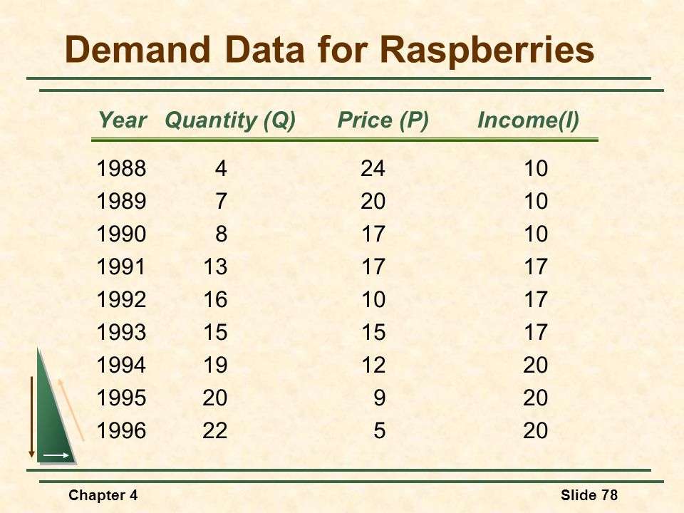 Demand Data for Raspberries