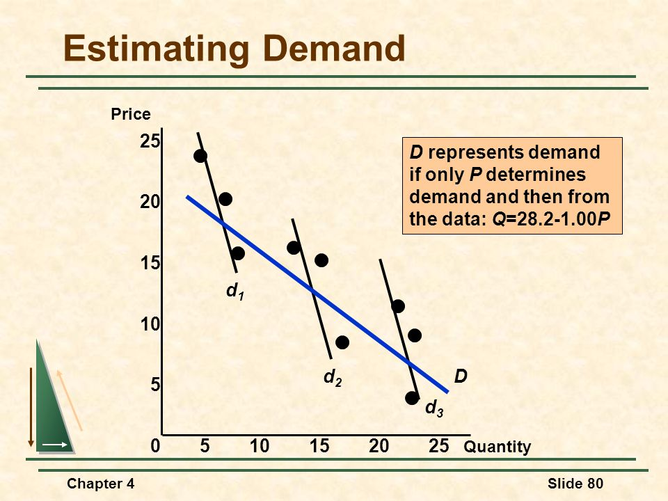 Estimating Demand 25 d1 d2 d3 D D represents demand