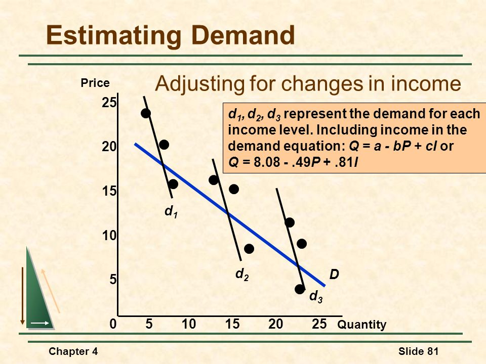 Estimating Demand Adjusting for changes in income 5 10 15 20 25 D d1