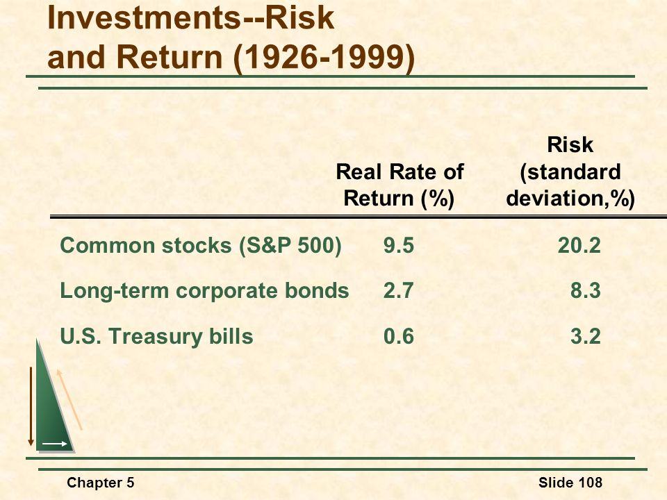 Investments--Risk and Return (1926-1999)