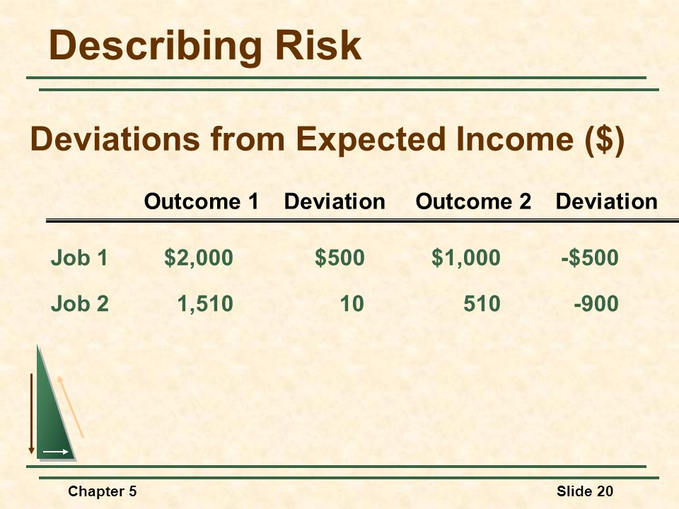 Deviations from Expected Income ($)