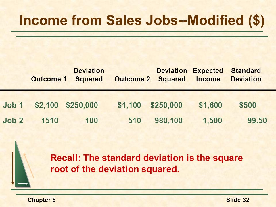 Income from Sales Jobs--Modified ($)