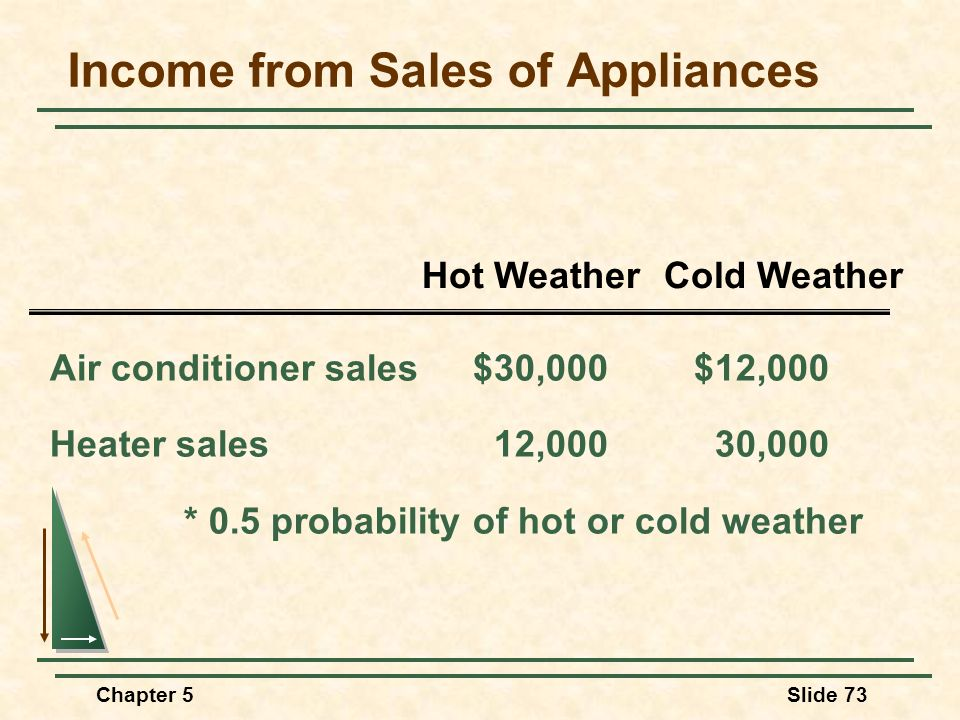 Income from Sales of Appliances