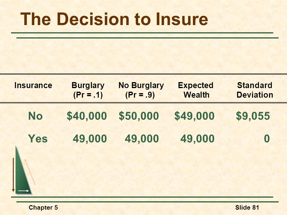 The Decision to Insure No $40,000 $50,000 $49,000 $9,055