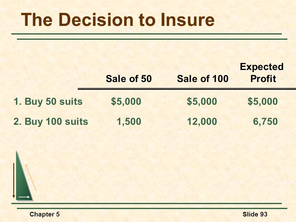 The Decision to Insure Sale of 50 Sale of 100 Profit