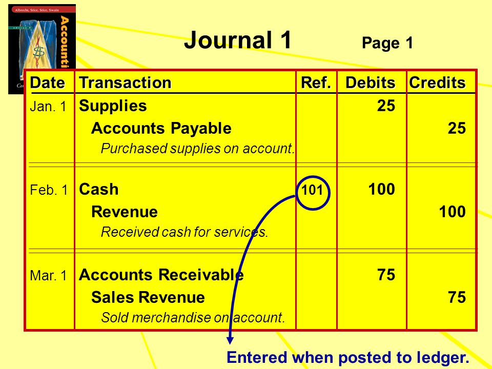 Journal 1 Page 1 Date Transaction Ref. Debits Credits