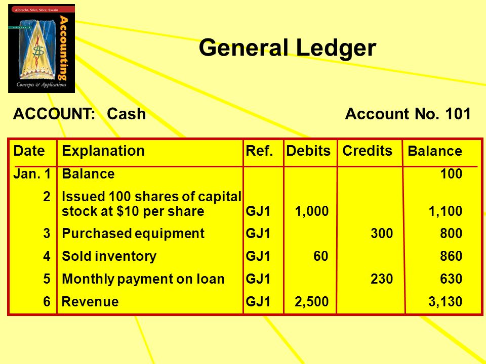 General Ledger ACCOUNT: Cash Account No. 101
