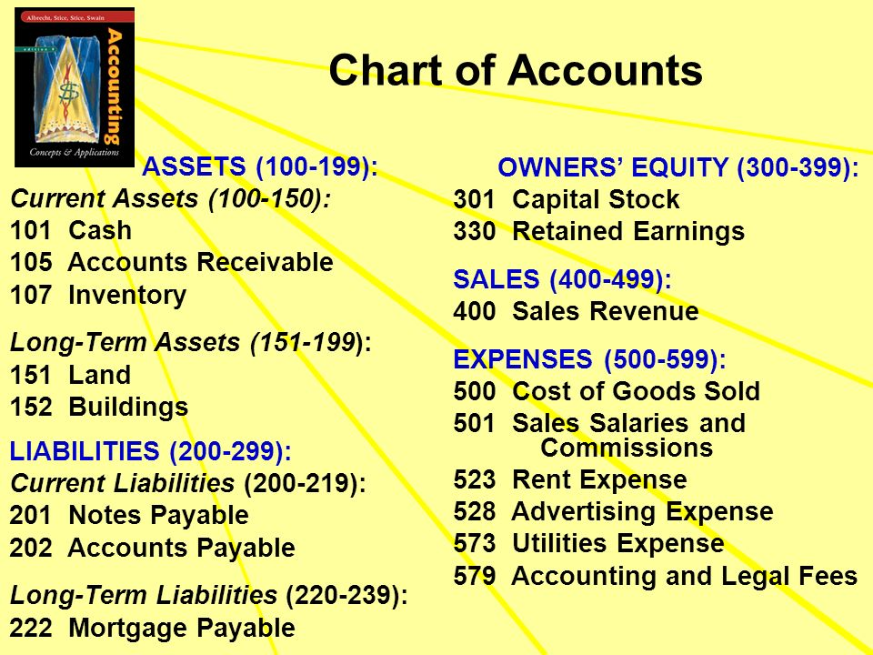 Chart of Accounts ASSETS (100-199): OWNERS' EQUITY (300-399):