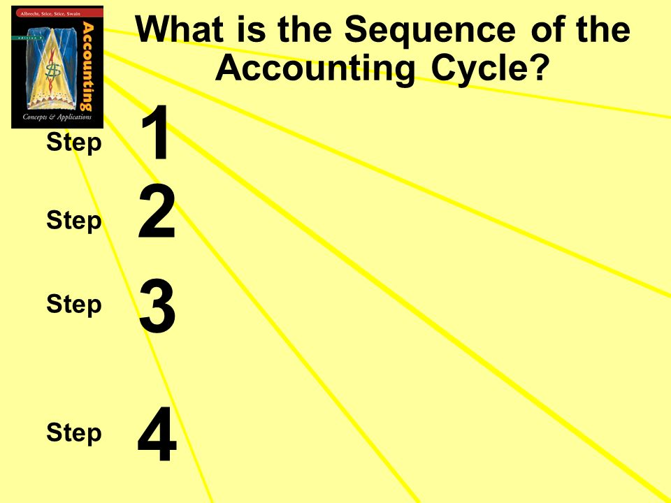 What is the Sequence of the Accounting Cycle