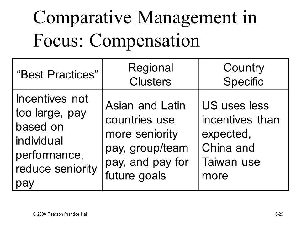 Comparative Management in Focus: Compensation
